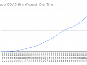 Cases of COVID-19 in Wisconsin Over Time. Data through July 16th, 2020.