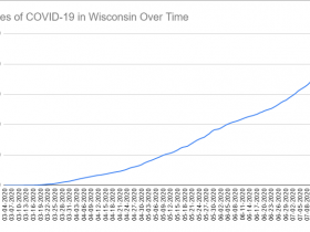 Cases of COVID-19 in Wisconsin Over Time. Data through July 17th, 2020.
