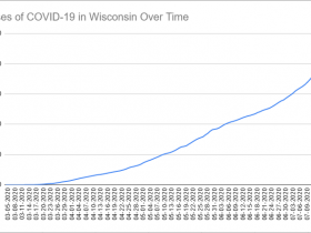 Cases of COVID-19 in Wisconsin Over Time. Data through July 18th, 2020.