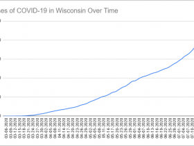 Cases of COVID-19 in Wisconsin Over Time. Data through July 19h, 2020.
