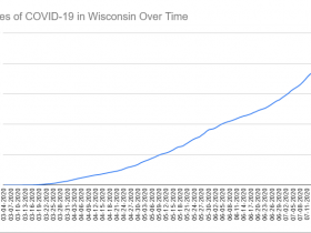 Cases of COVID-19 in Wisconsin Over Time. Data through July 20th, 2020.