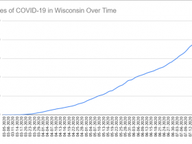 Cases of COVID-19 in Wisconsin Over Time. Data through July 21st, 2020.