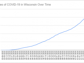 Cases of COVID-19 in Wisconsin Over Time. Data through July 22nd, 2020.