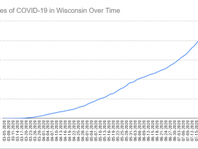 Cases of COVID-19 in Wisconsin Over Time. Data through July 24th, 2020.