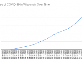 Cases of COVID-19 in Wisconsin Over Time. Data through July 25th, 2020.