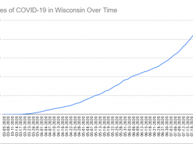 Cases of COVID-19 in Wisconsin Over Time. Data through July 27th, 2020.
