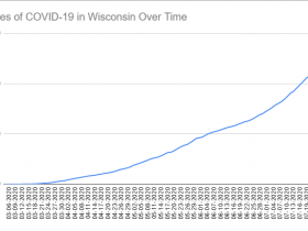 Cases of COVID-19 in Wisconsin Over Time. Data through July 28th, 2020.