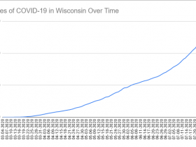 Cases of COVID-19 in Wisconsin Over Time. Data through July 29th, 2020.