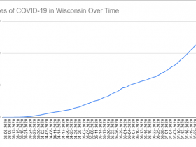 Cases of COVID-19 in Wisconsin Over Time. Data through July 31st, 2020.