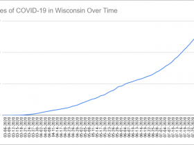 Cases of COVID-19 in Wisconsin Over Time. Data through August 3rd, 2020.