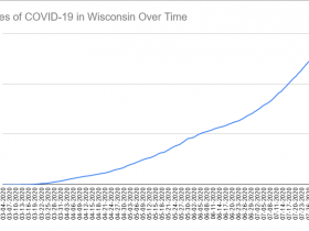 Cases of COVID-19 in Wisconsin Over Time. Data through August 4th, 2020.