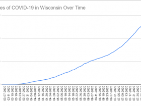 Cases of COVID-19 in Wisconsin Over Time. Data through August 6th, 2020.