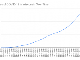 Cases of COVID-19 in Wisconsin Over Time. Data through August 7th, 2020.