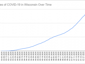 Cases of COVID-19 in Wisconsin Over Time. Data through August 8th, 2020.