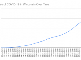 Cases of COVID-19 in Wisconsin Over Time. Data through August 9th, 2020.