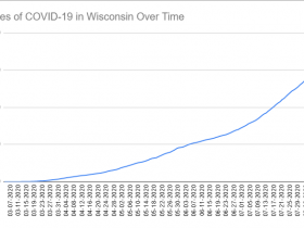 Cases of COVID-19 in Wisconsin Over Time. Data through August 10th, 2020.