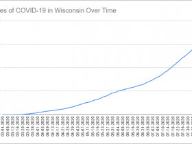 Cases of COVID-19 in Wisconsin Over Time. Data through August 11th, 2020.