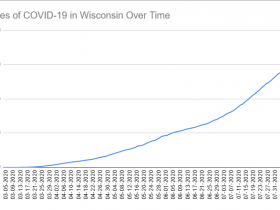 Cases of COVID-19 in Wisconsin Over Time. Data through August 12th, 2020.