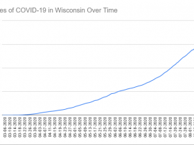 Cases of COVID-19 in Wisconsin Over Time. Data through August 13th, 2020.