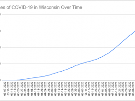 Cases of COVID-19 in Wisconsin Over Time. Data through August 18th, 2020.