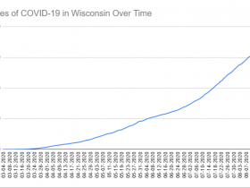 Cases of COVID-19 in Wisconsin Over Time. Data through August 19th, 2020.