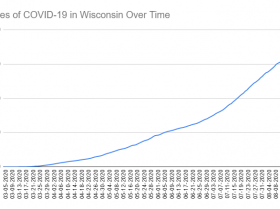 Cases of COVID-19 in Wisconsin Over Time. Data through August 20th, 2020.