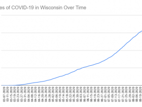 Cases of COVID-19 in Wisconsin Over Time. Data through August 22nd, 2020.