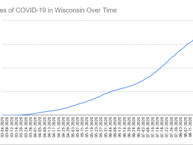 Cases of COVID-19 in Wisconsin Over Time. Data through August 23rd, 2020.