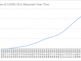 Cases of COVID-19 in Wisconsin Over Time. Data through August 24th, 2020.