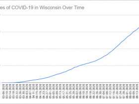 Cases of COVID-19 in Wisconsin Over Time. Data through August 25th, 2020.