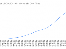Cases of COVID-19 in Wisconsin Over Time. Data through August 27th, 2020.