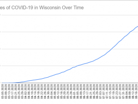 Cases of COVID-19 in Wisconsin Over Time. Data through August 28th, 2020.