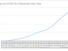 Cases of COVID-19 in Wisconsin Over Time. Data through August 29th, 2020.