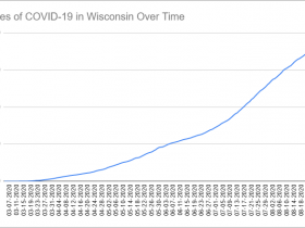 Cases of COVID-19 in Wisconsin Over Time. Data through August 30th, 2020.