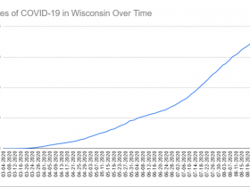 Cases of COVID-19 in Wisconsin Over Time. Data through August 31st, 2020.