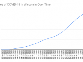 Cases of COVID-19 in Wisconsin Over Time. Data through September 2nd, 2020.