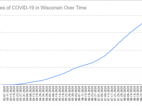 Cases of COVID-19 in Wisconsin Over Time. Data through September 34d, 2020.