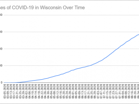 Cases of COVID-19 in Wisconsin Over Time. Data through September 5th, 2020.
