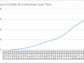 Cases of COVID-19 in Wisconsin Over Time. Data through September 6th, 2020.