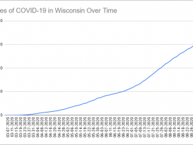 Cases of COVID-19 in Wisconsin Over Time. Data through September 7th, 2020.