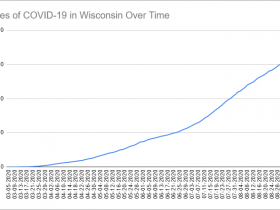 Cases of COVID-19 in Wisconsin Over Time. Data through September 9th, 2020.