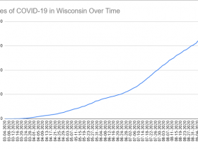 Cases of COVID-19 in Wisconsin Over Time. Data through September 16th, 2020.