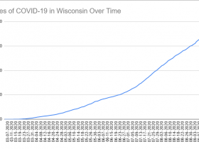 Cases of COVID-19 in Wisconsin Over Time. Data through September 19th, 2020.