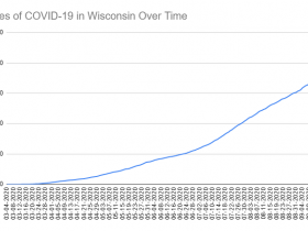 Cases of COVID-19 in Wisconsin Over Time. Data through September 20th, 2020.