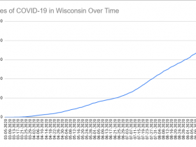 Cases of COVID-19 in Wisconsin Over Time. Data through September 21st, 2020.