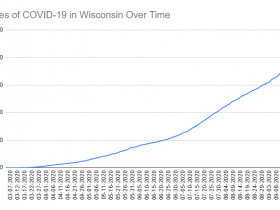 Cases of COVID-19 in Wisconsin Over Time. Data through September 23rd, 2020.