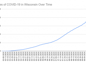 Cases of COVID-19 in Wisconsin Over Time. Data through September 24th, 2020.