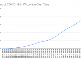 Cases of COVID-19 in Wisconsin Over Time. Data through September 27th, 2020.