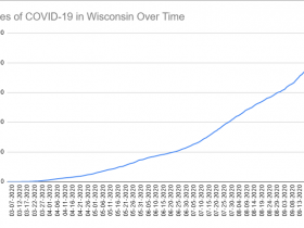 Cases of COVID-19 in Wisconsin Over Time. Data through September 28th, 2020.