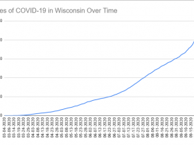 Cases of COVID-19 in Wisconsin Over Time. Data through September 30th, 2020.